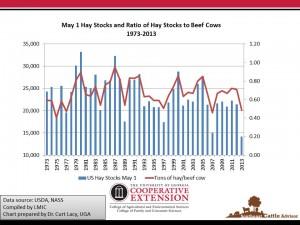 May 1 Hay Stocks Historically Small
