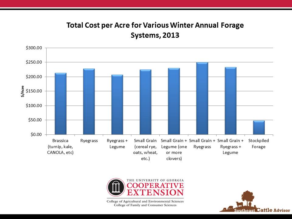 Winter Annual Forage Costs