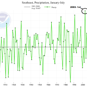 Precipitation in the Southeast from January 2013 through July 2013. 2013 is the second wettest year so far for this region. Image Credit: NCDC