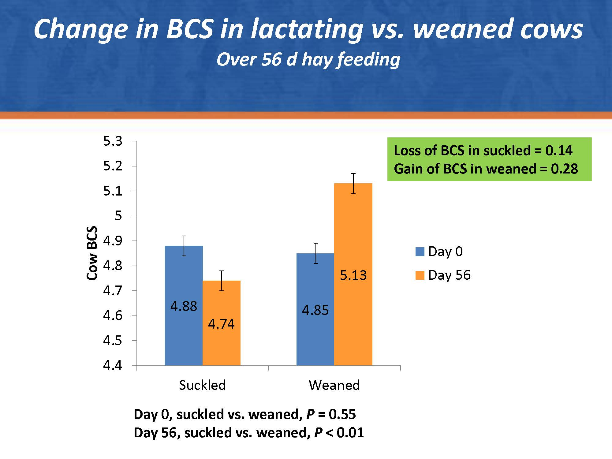 Weaning-and-BCS-Fig-2