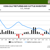 Cattle Inventory Relationship with Cow-calf Profits
