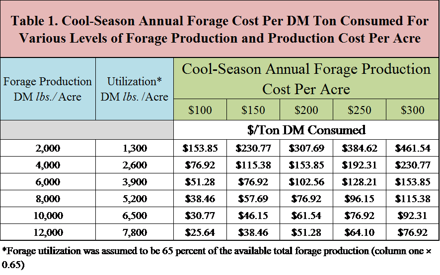 The Economics of Cool Season Annual Forages