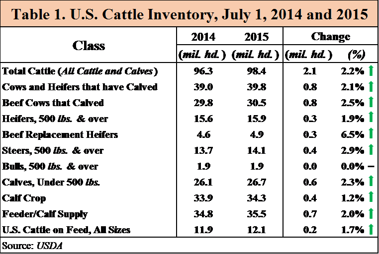 U S Cattle Inventory The U.S. Cattle Invent...