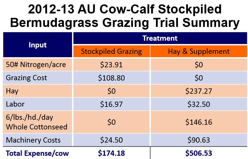 AU-Stockpiled-Grazing-Summary-Chart