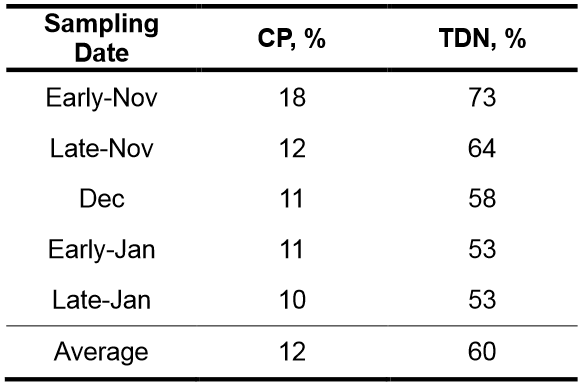 Stockpiled Bermudagrass forage quality chart
