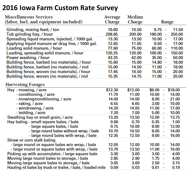2016-iowa-farm-custom-rate-survey
