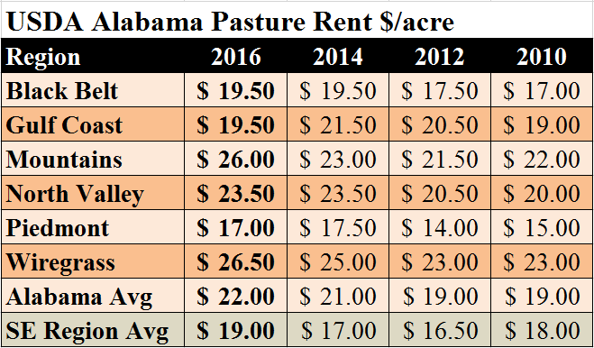 al-avg-pasture-rental-rates