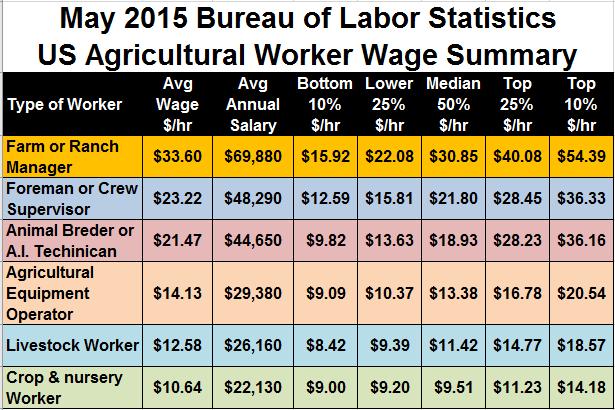 bls-2015-ag-wage-summary
