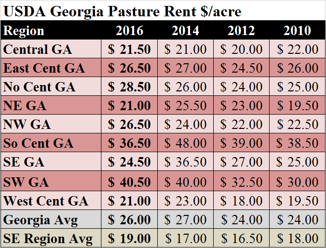 ga-avg-pasture-rental-rates