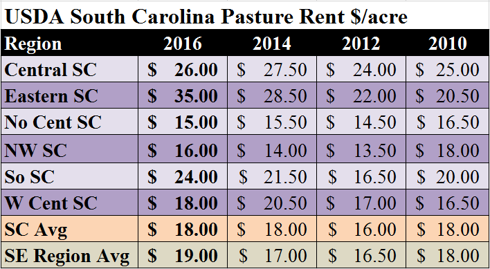 sc-avg-pasture-rental-rates