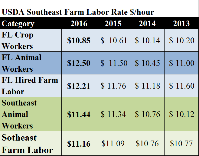 se-avg-farm-labor-wages