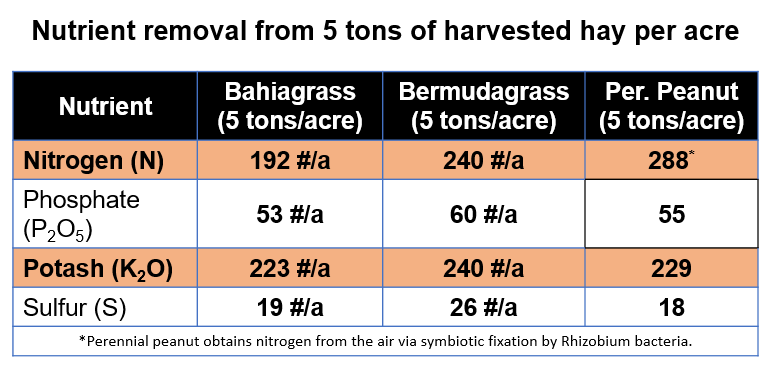 Hay-Nutrient-Removal-Chart